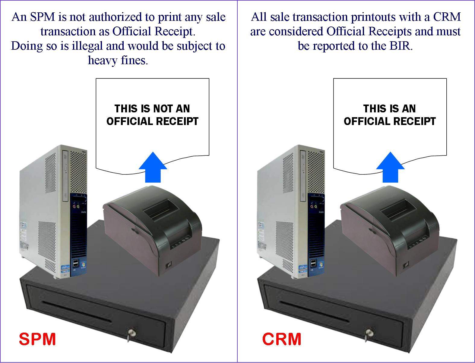 SPM and CRM Difference